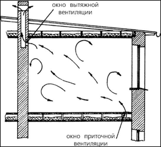 Окно вытяжной вентиляции: на фото видно, как движется воздух