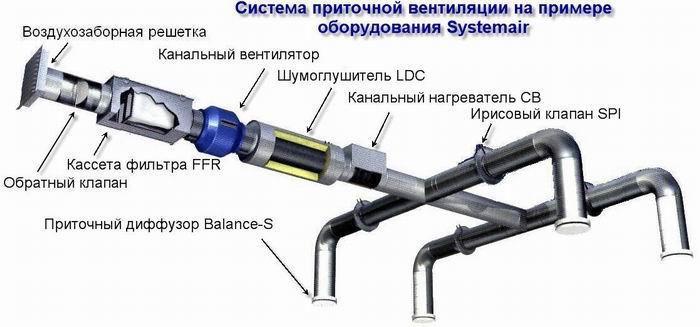Виды систем вентиляции: система приточной вентиляции - схема