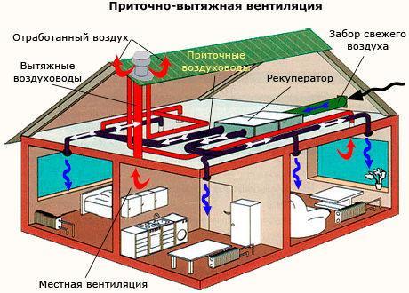 система вентиляции это: приточно-вытяжная вентиляция