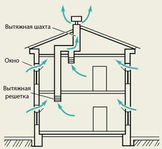 система вентиляции это: естественная вентиляция