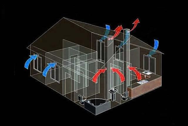 Схема притока и вытяжки из коттеджа