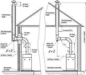 Вентилирование котельной частного дома