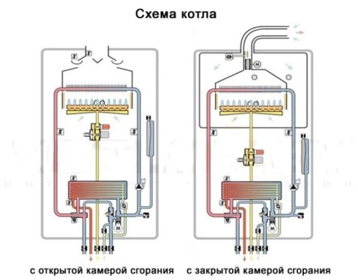 Газовые котлы настенные с закрытой камерой сгорания