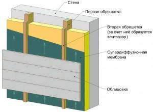Схема вентиляции стены вентилируемого фасада