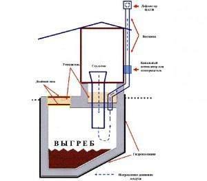 Схема вентиляции люфт-клозета