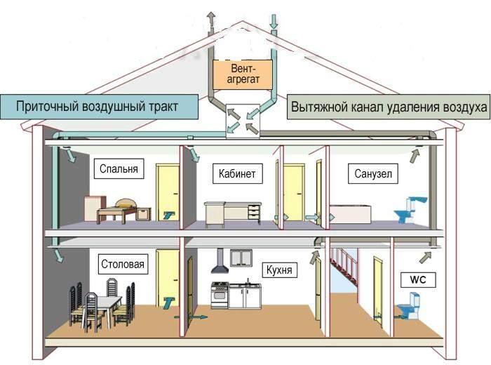 Схема вентиляции деревянного дома