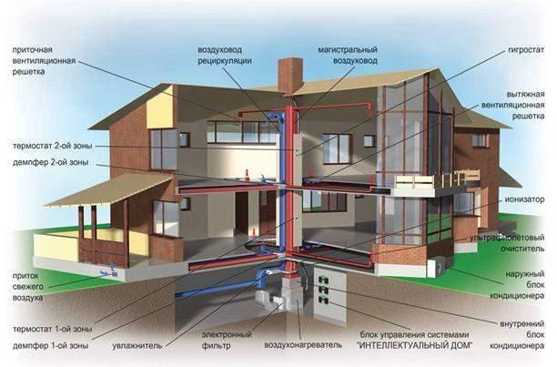 Климатические системы дома