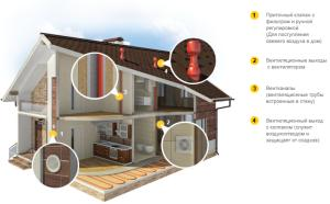 схема естественной вентиляции каркасного дома