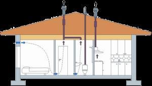 движение потоков воздуха в доме