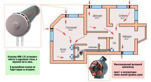 схема естественной вентиляции коттеджа