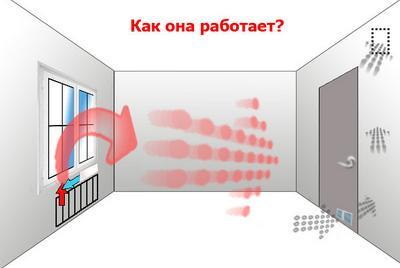 Обратная тяга вентиляции в квартире