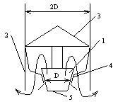 Вентиляция с помощью дефлектора