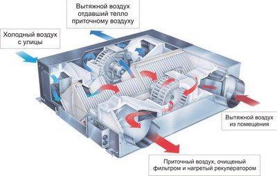 Для экономии энергии подогрев поступающего газа осуществляют с помощью рекуперации.