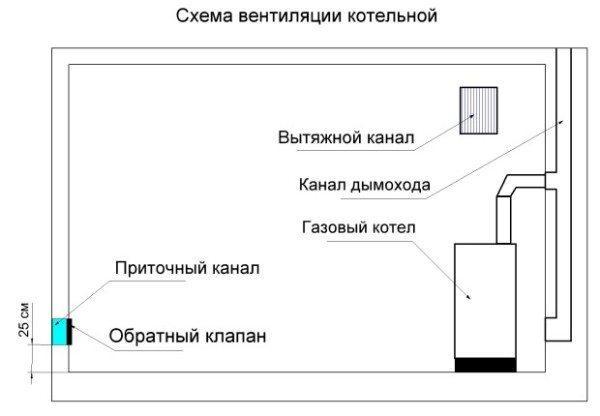 Как обустроена приточная вентиляция в котельной частного дома