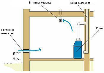 Вентиляция в котельной с газовым котлом до 350 кВт