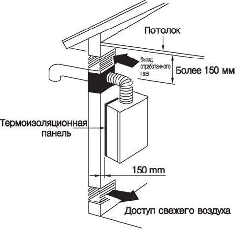 Вентиляция газовой котельной – подача и вывод воздушных масс