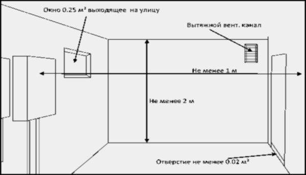 На фото – схема вентиляции котельного помещения