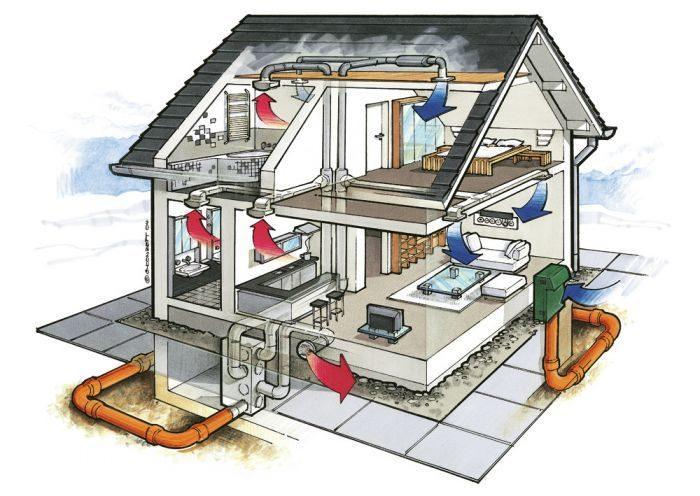 Схема и устройство вентиляции частного дома