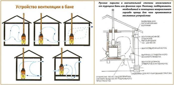 расчет вентиляции в частном доме