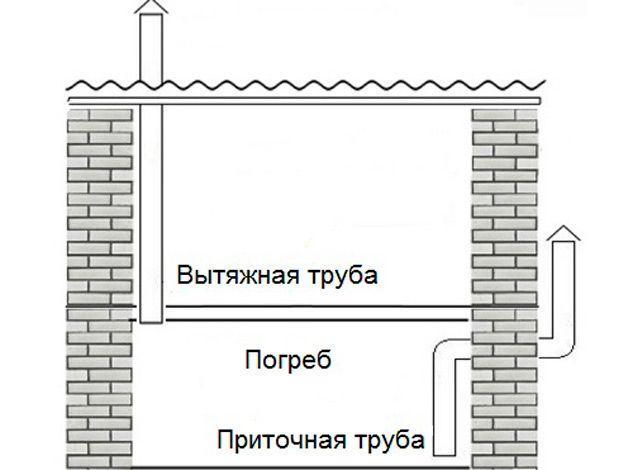 Схема системы воздухообмена
