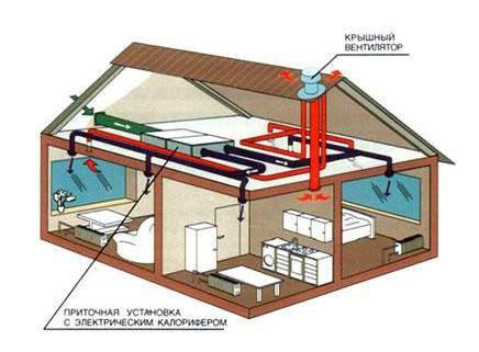 3d-проект вентиляции коттеджа