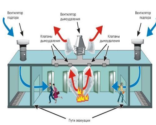 Схема работы пожарной вентиляции.