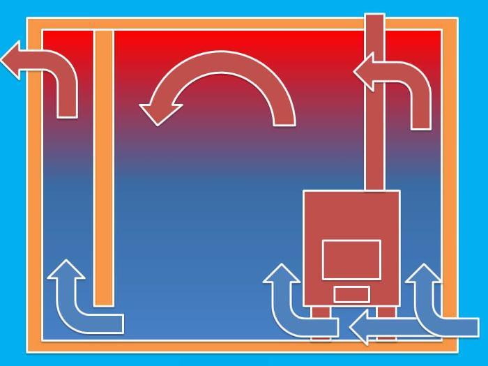 Расположение приточного продуха вентиляции ниже печи