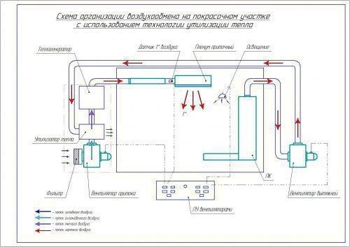 Схема организации воздухообмена на покрасочном участке с использованием технологии утилизации тепла