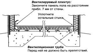 Схема вентиляции пола