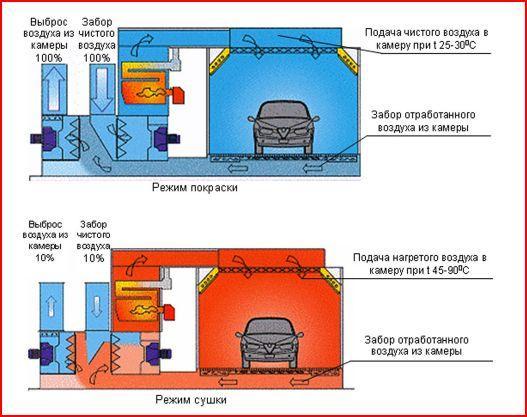 Схема покрасочной камеры - вентиляция