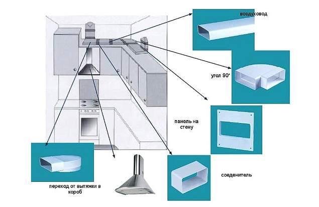 Собираем воздуховод для кухонной вытяжки