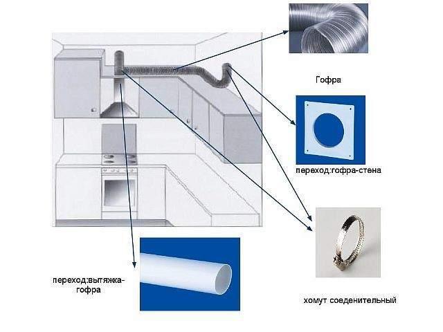 Элементы кухонного вытяжного канала